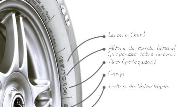 Entendendo as informações dos pneus