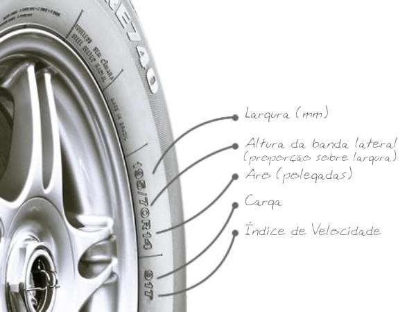 You are currently viewing Entendendo as informações dos pneus